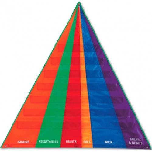Food Pyramid Pocket Chart
